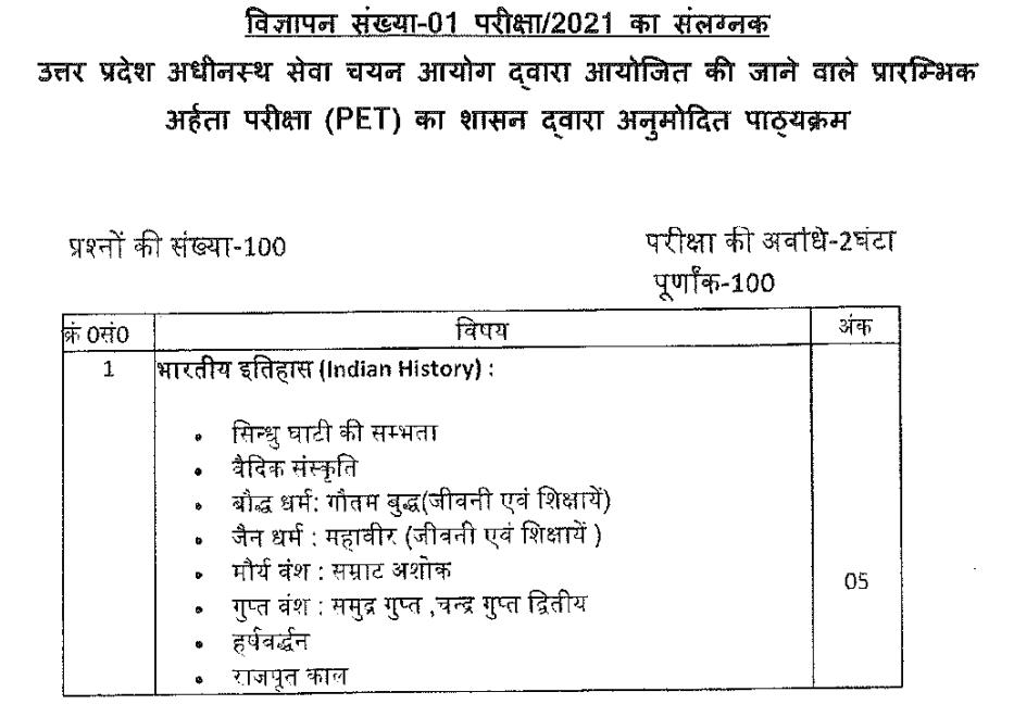 upsssc pet syllabus exam pattern in hindi