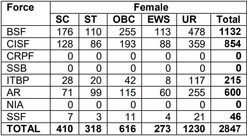 ssc gd constable total post female
